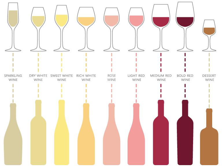 ワインの9つの主要なスタイル