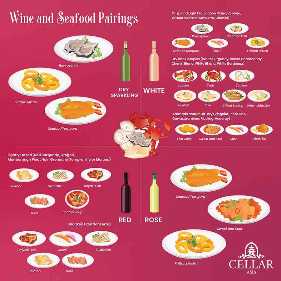 Tips for Pairing Wine with Seafood