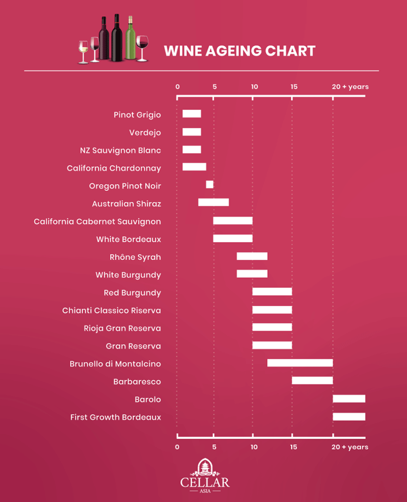 How to Age Wines: Ageing potential for different wine styles