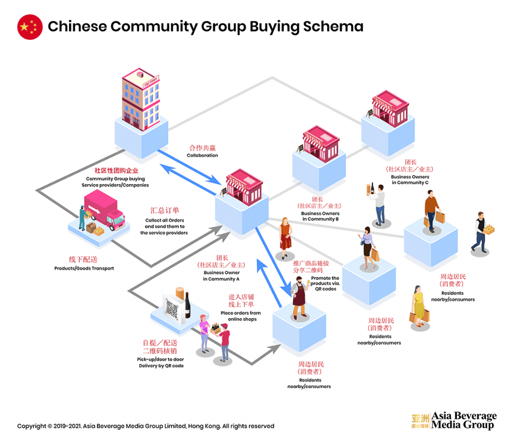 China Community Group Buying Infographic